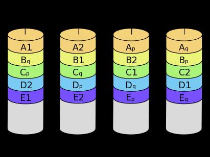 RAID-6, RAID 6 (fault tolerance w/ dual parity), min 4 hard