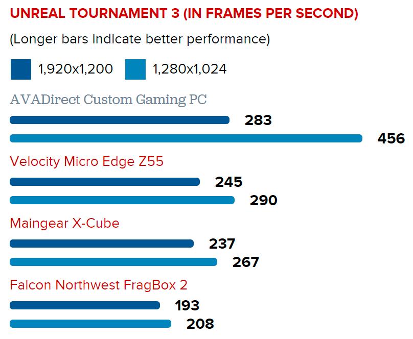 FPS Benchmarking Gaming PC